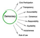 Characteristics of democracy. Eight Characteristics of Western democracy stock illustration