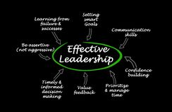 Characteristics of Effective Leadership. Eight Characteristics of Effective Leadership stock illustration