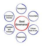 Characteristics of Good Governance. Six Characteristics of Good Governance Royalty Free Stock Photos