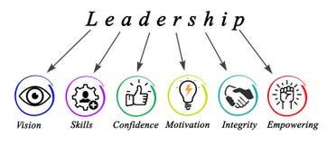 Characteristics of Leadership. Six Characteristics of Good Leadership vector illustration