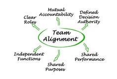 Characteristics of Team Alignment. Six Characteristics of Team Alignment vector illustration