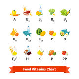 Chart of food icons and vitamin groups. Set of flat vector symbols isolated on white background Royalty Free Stock Photography