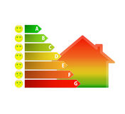 Chart of house energy efficiency rating with funny smileys Royalty Free Stock Photo