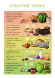 Chart infographics glycemic index foods. Chart infographics vector drawn glycemic index foods, low-carb diet, fast and slow carbohydrates Stock Photos