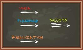 Chaves do sucesso no quadro Foto de Stock