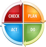 Check Plan Act Do business diagram illustration Royalty Free Stock Images