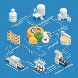 Cheese Production Factory Isometric Flowchart Royalty Free Stock Photography