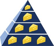 Cheese Pyramid Stock Photography