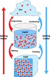 Chemical Bonds Formed and Broken. This science education diagram shows chemical bonding in the 3 states of matter of solid, liquid, and gas. Bonds are broken and stock illustration