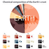 Chemical composition of the Earth`s crust. Vector background with the chemical composition of the Earth`s crust Royalty Free Stock Photos