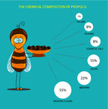 Chemical properties of propolis Royalty Free Stock Images