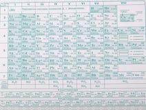 chemicznych elementów okresowy stół Zdjęcie Stock