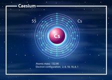Chemist atom of Caesium diagram. Illustration stock illustration