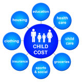 Child cost. Several costs to keep in mind when raising children Royalty Free Stock Photo