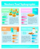 Childhood Nutrition Infographics Poster. Baby food infographics realistic 3d composition of information blocks with childhood nutrition images and editable text Royalty Free Stock Image