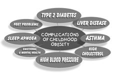 Childhood obesity. A chart of health conditions and complications caused by childhood obesity Royalty Free Stock Images