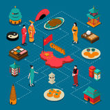 China Touristic Isometric Composition. With culture and cuisine symbols vector illustration stock illustration