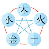 Chinese cycle of generation of the five basic elements  Stock Photos