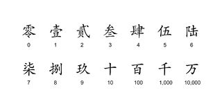 Chinese formal number character Royalty Free Stock Photos
