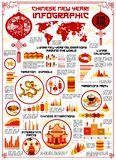 Chinese Dog lunar New Year vector infographics. Chinese New Year celebration infographics for lunar Dog Year traditional decorations, holiday symbols and vector illustration