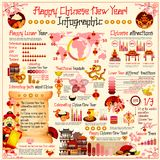 Chinese New Year vector holiday infographics. Chinese New Year holiday infographics for celebration in country, traditional decorations and statistics for food Royalty Free Stock Photos