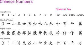 Chinese Numbers Stock Image