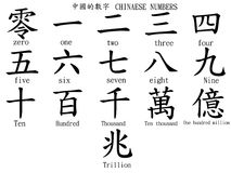 Chinese numbers. The number of Chinese  with words Royalty Free Stock Photography