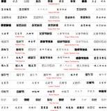 het chinese schrijven met vertaling vector illustratie