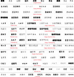 Chinese words with translation Royalty Free Stock Image