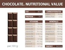 Chocolate  infographic Stock Photography