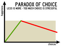 Choice stress Royalty Free Stock Photos