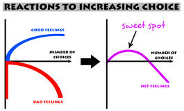 Choice sweet spot. Reactions to increasing choice and finding the sweet spot Stock Photo