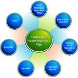 Choosing A Health Insurance Plan Chart. An image of a choosing a health insurance plan chart vector illustration