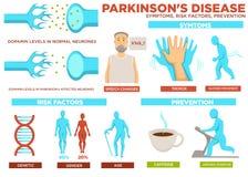 Choroba Parkinsona objawu współczynniki ryzyka i zapobieganie wektor ilustracja wektor