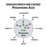 Choroby które powodują ortofosforowego kwas Chemiczna formuła Fosforowy kwas Infographics wektor royalty ilustracja