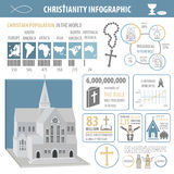 Christianity infographic. Religion graphic template Royalty Free Stock Image