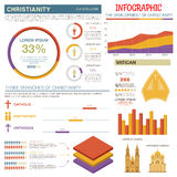 Christianity infographic for religion theme design. Christianity religion infographics with line graph of development of christianity by years, pie chart Stock Photography