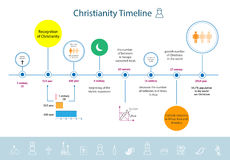 Christianity Infographic. Religion Graphic Template Stock Vector ...