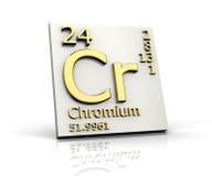 chromium elementy tworzą okresowego stół ilustracja wektor