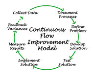 Ciągłego przepływu ulepszenia model ilustracji