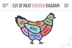 Cięcie mięso set Plakatowy masarka diagram i plan - kurczak Zdjęcie Stock