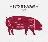 Cięcie wieprzowina Plakatowy masarka diagram dla sklepów spożywczych, mięso Zdjęcia Royalty Free