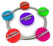 Ciclo da contabilidade Fotos de Stock Royalty Free