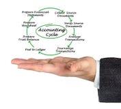 Ciclo da contabilidade Imagem de Stock