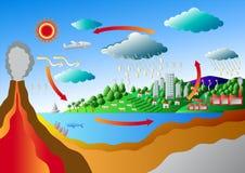Ciclo de carbono y ciclo del azufre Imagenes de archivo