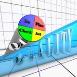 Ciclo de Deming do processo da qualidade Fotos de Stock
