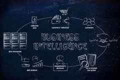 Ciclo de inteligência empresarial Imagens de Stock