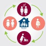 Ciclo de la familia, ciclo de vida Fotografía de archivo