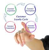 Ciclo de la lealtad del cliente Imágenes de archivo libres de regalías