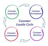 Ciclo de la lealtad del cliente Foto de archivo libre de regalías